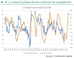 Le Value-Cyclique devrait continuer de surperformer