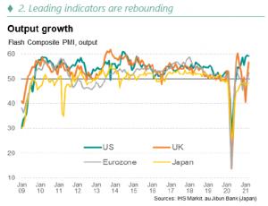 Leading indicators are rebounding