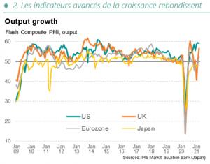 Les indicateurs avancées de la croissance rebondissent