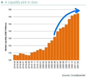Liquidity pick Is close