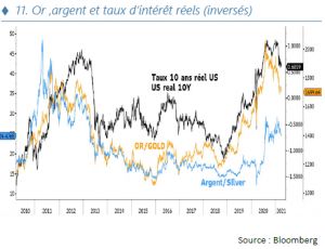 Or ,argent et taux d'intérêt réels (inversés)