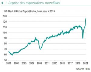 Reprise des exportations mondiales