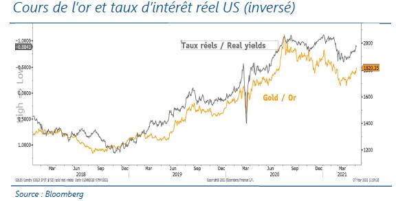 Cours de l'or et taux d'interet réel US (inversé) - 12.05.21