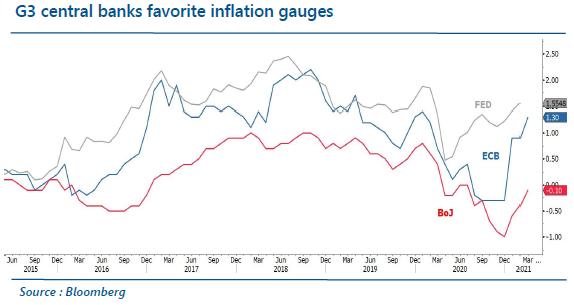 G3 Central Banks favorite inflation gauges - 12.05.21