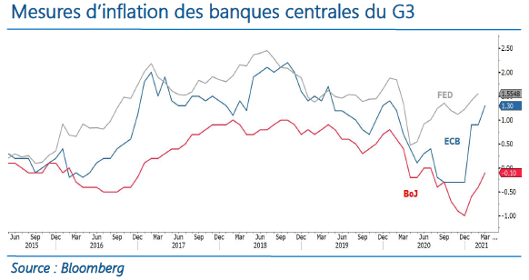 Mesure d'inflation des banques centrales du G3-12.05.21