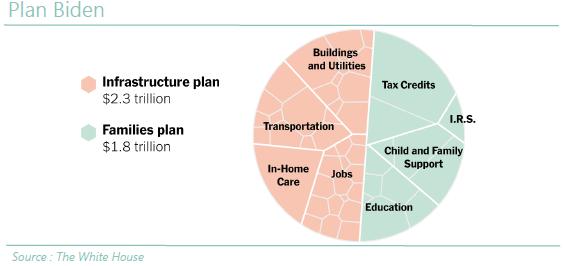 Plan Biden - 12.05.21