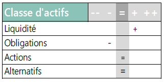 Classe d'actifs - 08.06.21