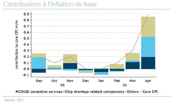 Contributions à l'inflation de base