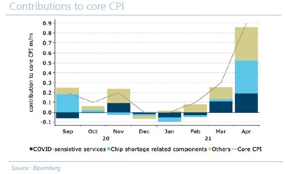 Contributions to core CPI