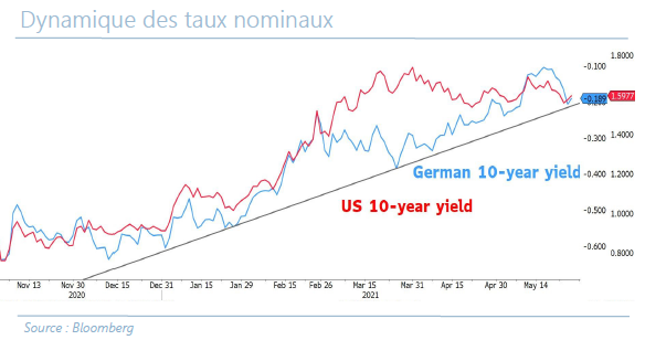 Dynamique des taux nominaux