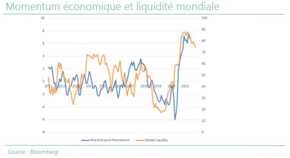 Momentum économique et liquidité mondiale