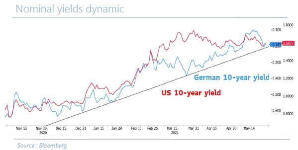 Nominal yields dynamic