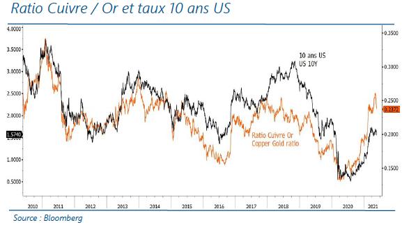 Ration cuivre - Or et taux 10 ans US