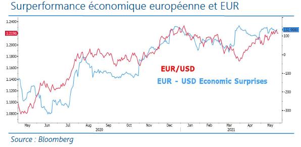 Surperformance économique europeene et EUR