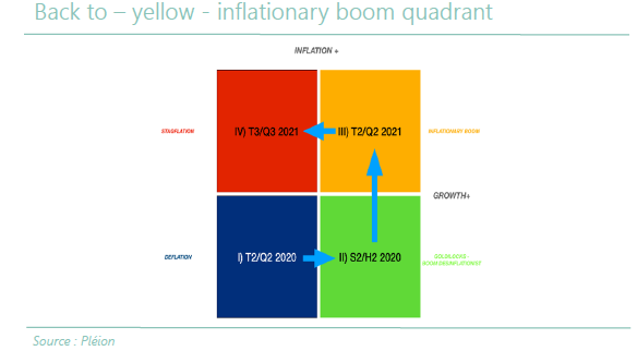En - Black to yellow - Inflationary boom quadrant