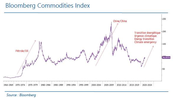 En - Bloomberg Commodities Index