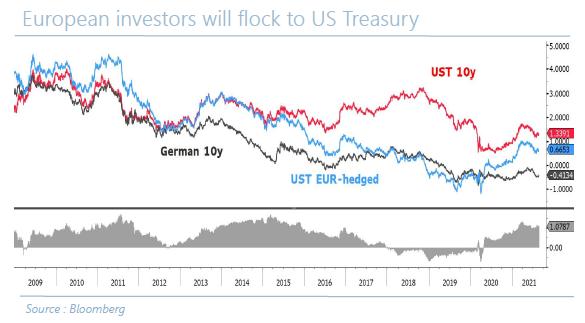 En - European Investors will flock to US Treasury