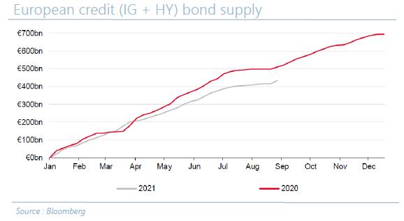En - European credit (IG + HY) bond supply