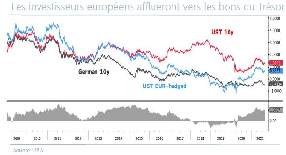Les investisseurs europeens affueront vers les bons du Trésor