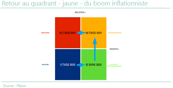 Retour au quadrant - jaune -du boom inflationniste