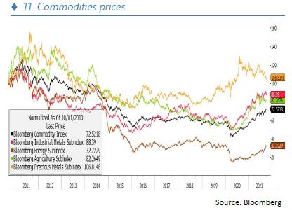 Commodities prices - 10.21