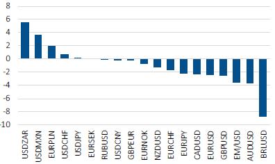 Currencies - 10.21