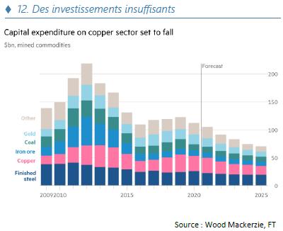 Des investissements insuffisants - 10.21