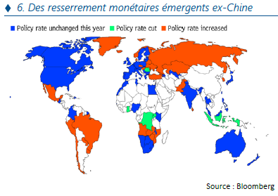 Des resserrement monétaires émergents ex-chine - 10.21