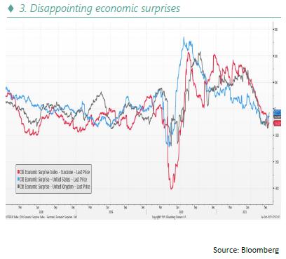 Disappointing economic surprises - 10.21