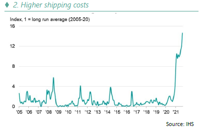 Higher shipping costs - 10.21