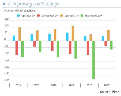 Improving credit ratings - 10.21