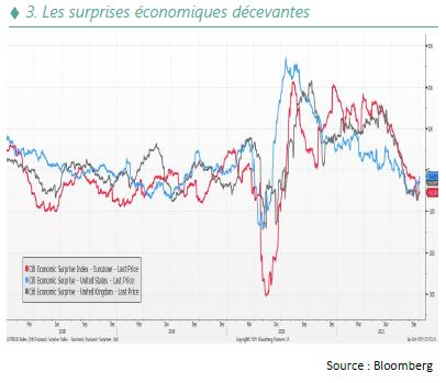 Les surprises economiques decevantes - 10.21