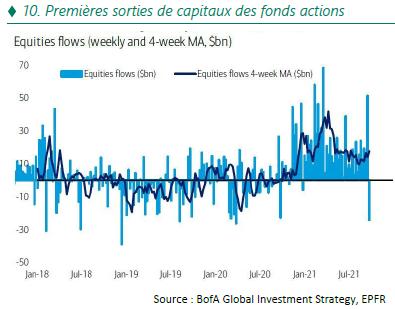 Premières sorties de capitaux des fonds actions - 10.21