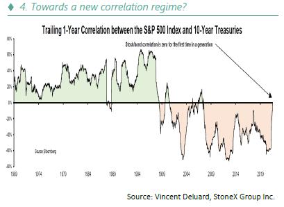 Towards a new correlation regime - 10.21