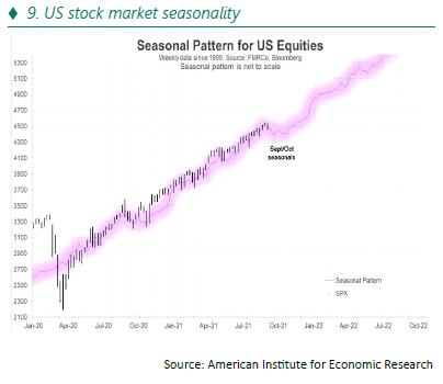 US stock market seasonality - 10.21
