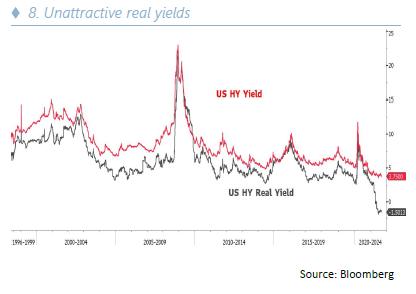 Unattractive real yields - 10.21