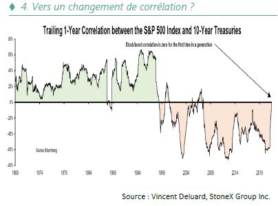 Vers un changement de correlation - 10.21